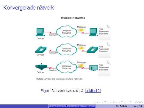 Konvergerade nätverk Figur: Nätverk baserad på funktion[2]